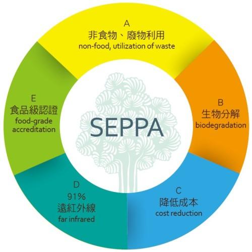 SEPPA biodegradable material ,Environmental Friendly plastic
